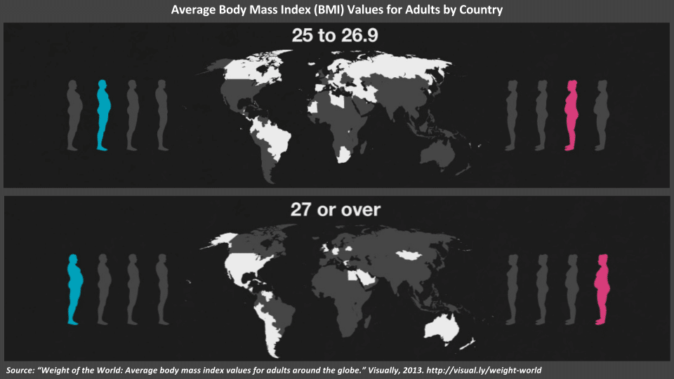 Representation of average BMI by country