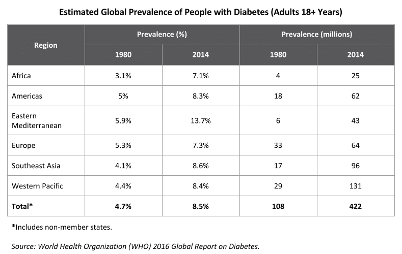 Global adult diabetes statistics.