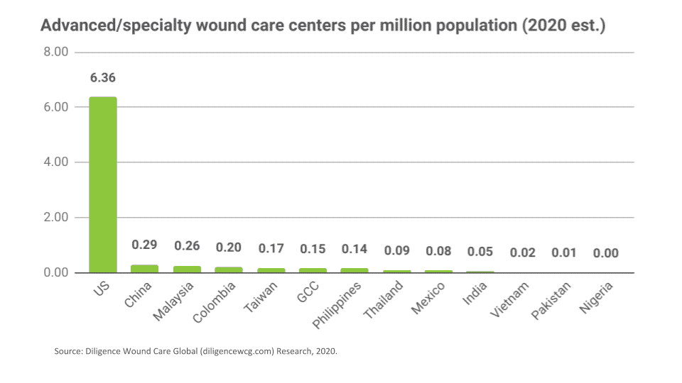 The ratio of wound care centers per million residents across global markets (2020) confirms the huge need for increased AWC infrastructure in the emerging markets