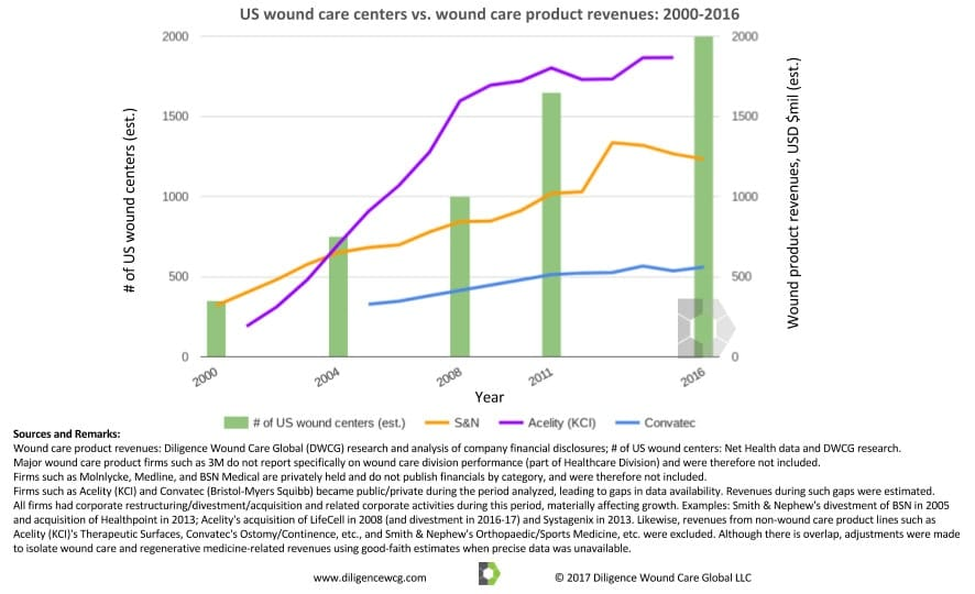 US wound care centers vs. product revenues