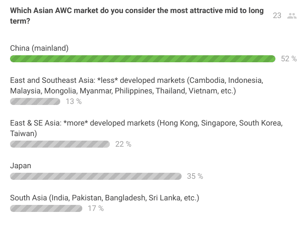 EWMA 2019 APAC Asia Advanced Wound Care Top Markets Poll - Diligence Wound Care Global