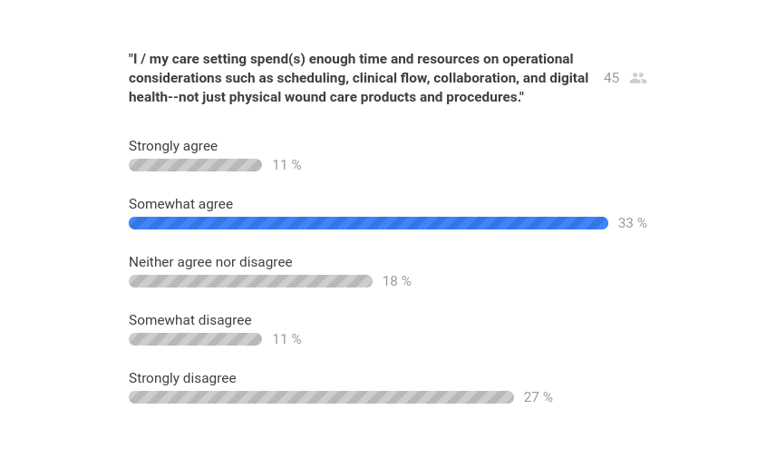 Question 1 Poll Results - Diligence Wound Care Global - Desert Foot 2019 AAWC Track.png