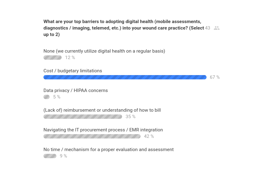 Question 3 Poll Results - Diligence Wound Care Global - Desert Foot 2019 AAWC Track.png
